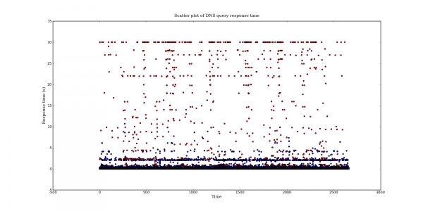 Scatter plot of DNS query response time