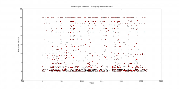 Scatter plot of failed DNS query response time