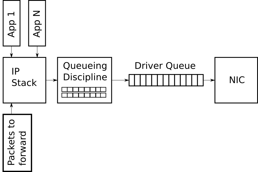 Figure 1 - Simplified high level overview of the queues on the transmit path of the Linux network stack