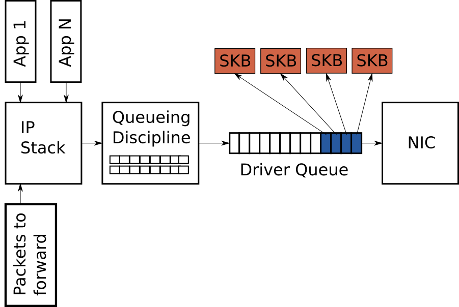 Figure 2 - Partially full driver queue with descriptors pointing to SKBs