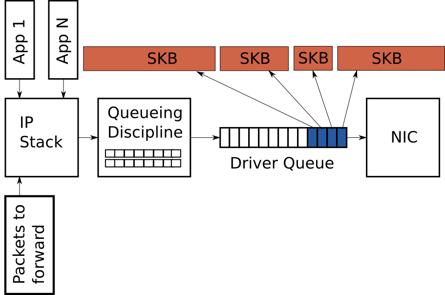 Figure 3 - Large packets are sent to the device when TSO, UFO or GSO are enabled. This can greatly increase the number of bytes in the driver queue.