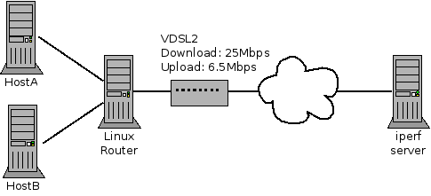 Subset of my home network