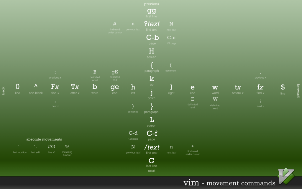 vim-shortcuts